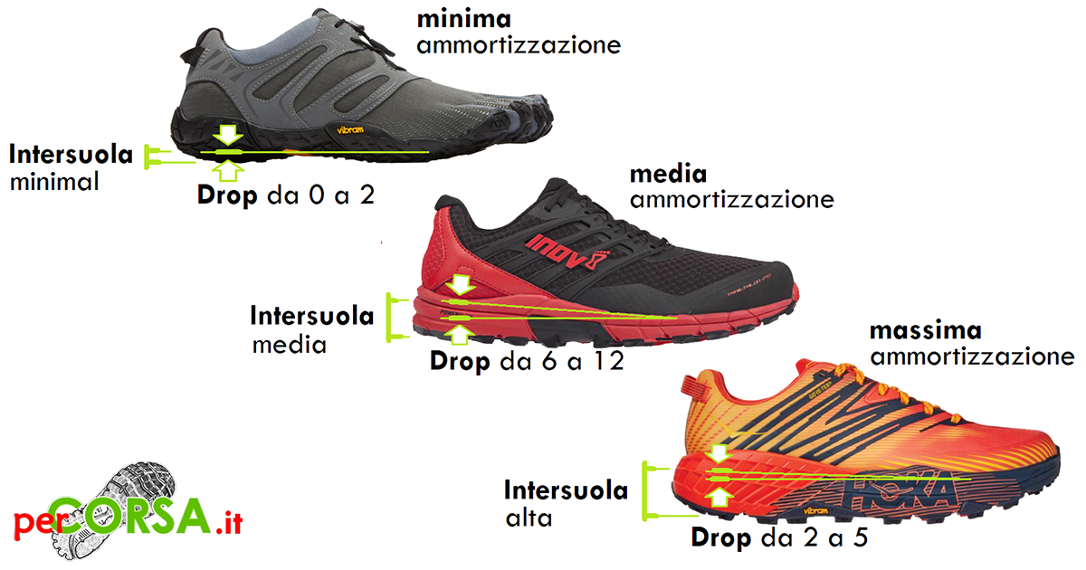 Drop e ammortizzazione scarpe trail